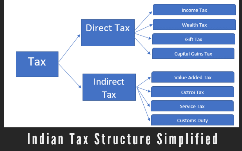 Indian Tax Structure Simplified