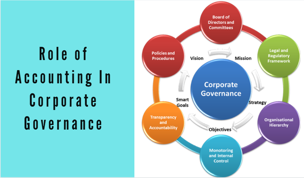 Role of Accounting In Corporate Governance